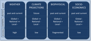Four types of climate monitoring systems and their time horizon, availability and overall accuracy