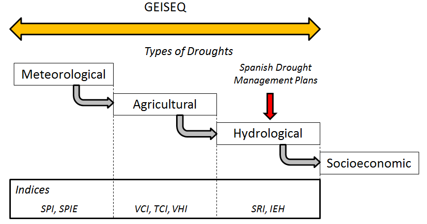 "Figure 2. Drought indices are used to identify and characterize the nature and severity of droughts. In Spain, the Basin Drought Management Plans (PES) use the ""Hydrological Drought State Index"" (IEH) as a basis to generate alerts and to promote mitigation measures to avoid or reduce the impacts of droughts. The platform developed by FutureWater, called GEISEQ (Gestión Integral de Sequías), integrate hydrological drought indices with meteorological and satellite-based indices in order to get earlier and more accurate warnings on the onset of drought periods and their severity."